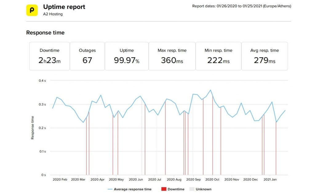 A2 Hosting uptime and speed