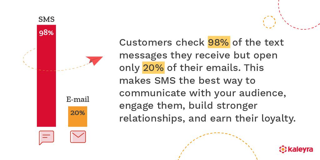 Bulk SMS report